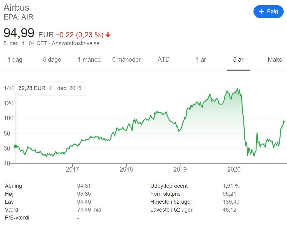 Airbus Aktie, AIR Aktier, Airbus Aktier, Airbus Stock, Airbus Stocks