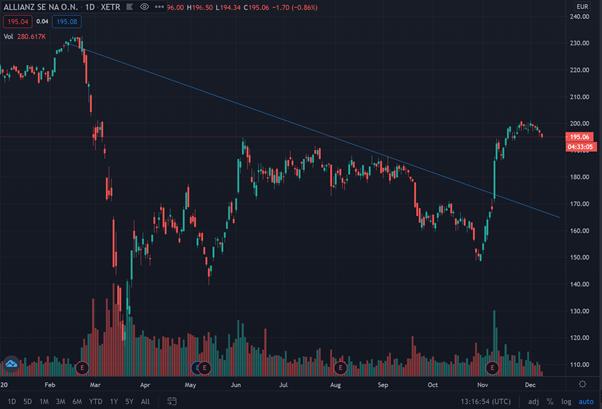 Allianz aktie, Allianz Stock
