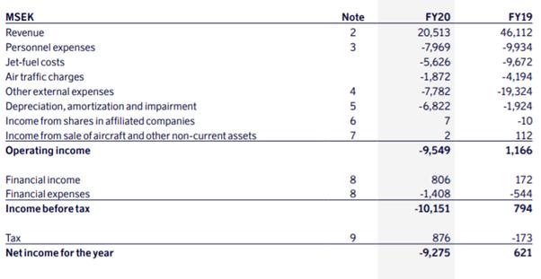 SAS nøgletal, Sas regnskab, SAS årsrapport