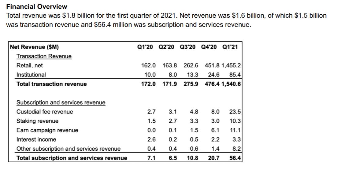 Coinbase Stock, Coinbase revenue